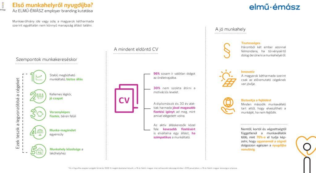 Elmu-Emasz_kutatas_infografika