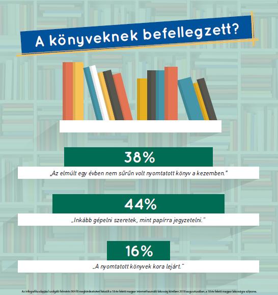 A könyveknek befellegzett?